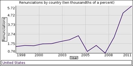 1997 renunciation data anomaly explained