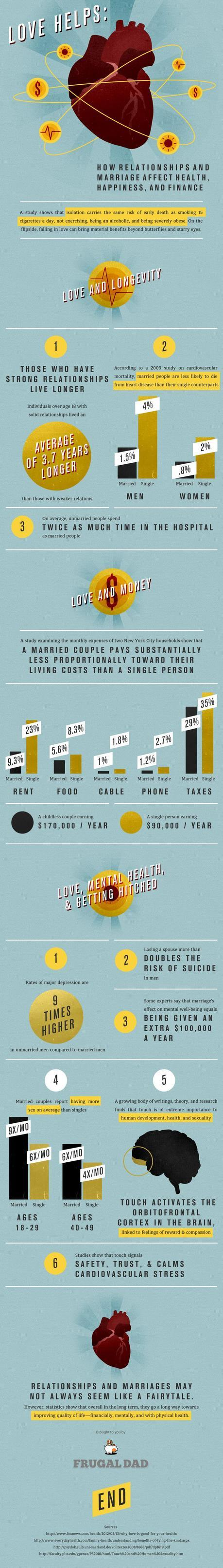 love helps infographic