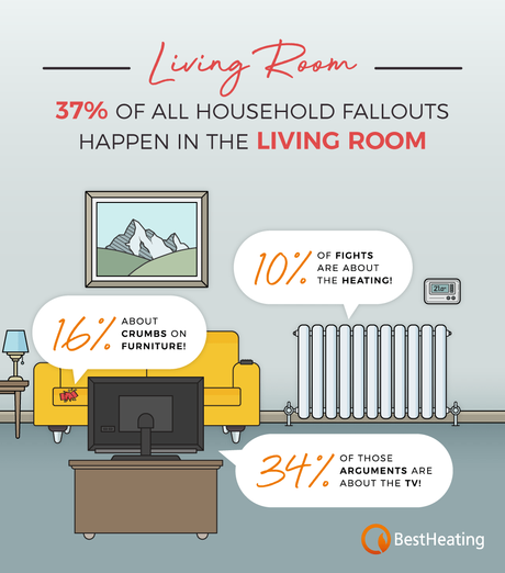 Living room fallouts infographic