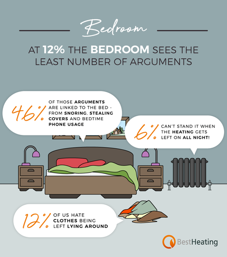 bedroom fallouts infographic