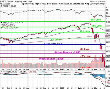 2,400 Tuesday – S&P Tests the Bottom of our Target Range