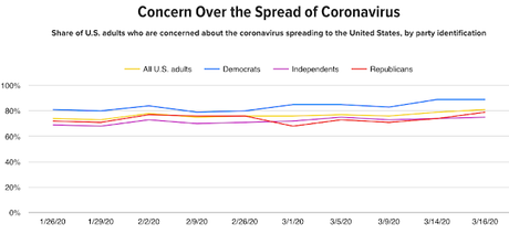 Charts On The Concern Over Coronavirus