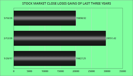 Stock Market Has Wiped Out All Its Gains In Last 3 Years