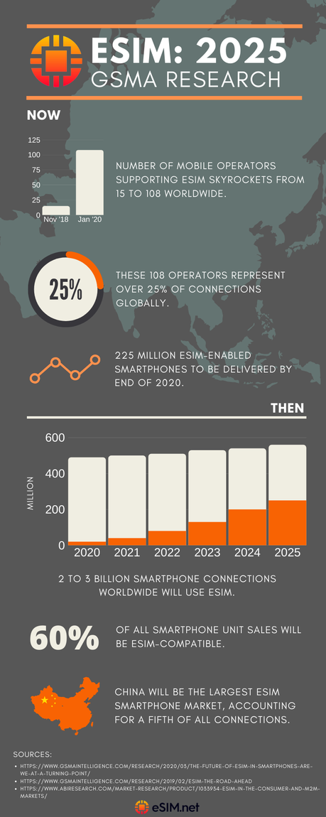 eSIM in 2025: GSMA's Trends and Insights