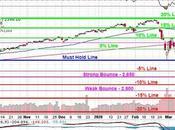 Faltering Thursday Fed, Stimulus Fail Convince Market