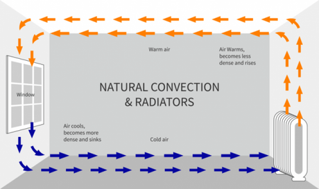 infographic explaining natural convection and radiators