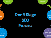 Cost Services Pakistan (ZAF_SEO) Search Engine Optimization