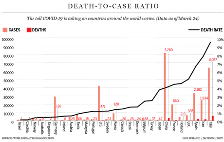 Why the COVID-19 death rate varies dramatically from country to ...