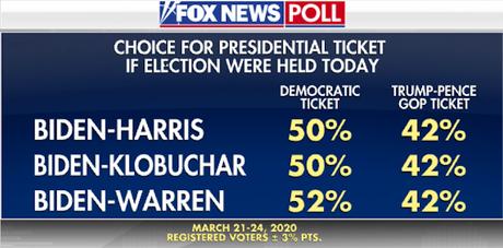 New Fox Poll Has Biden Leading Trump By 9 Points