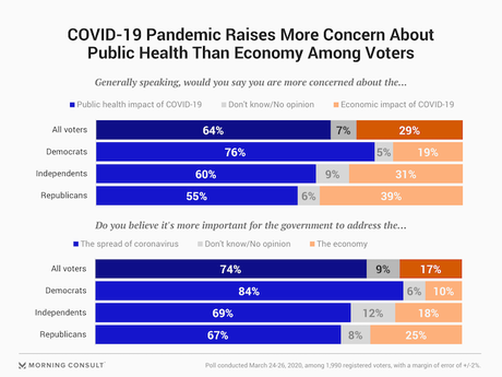 Public Supports Social Distancing To Stop Coronavirus