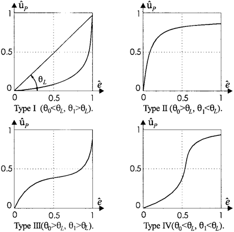 Four types of simple nonlinear curves. L : angle corresponding to ...