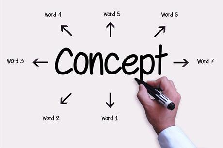 Ways to Recognize Concepts – thinkibility