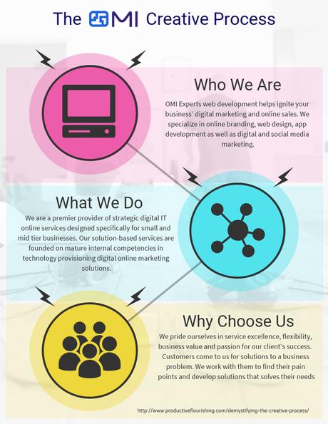 The OMI Creative Process