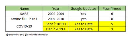 google updates during world pandemics