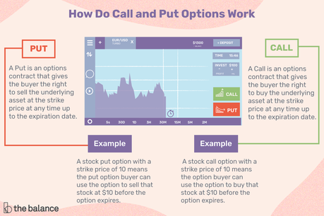Call and Put Options Definitions and Examples