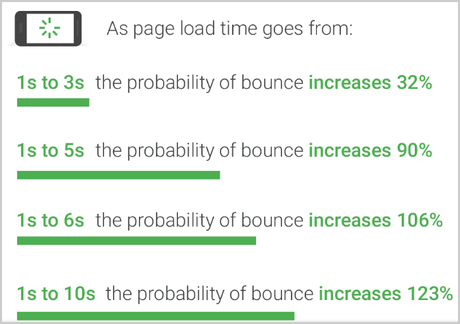 A2 Hosting page load time test result