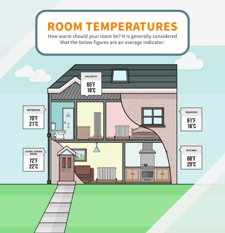 Where To Position A Central Heating Thermostat