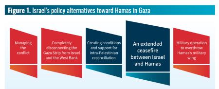 Gaza Options