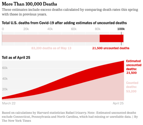 COVID-19 Deaths In U.S. May Have Already Topped 100,000