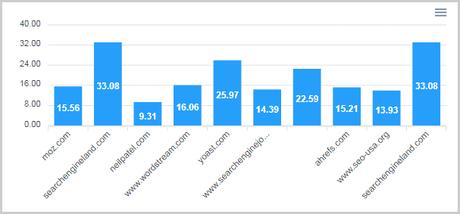 top 10 websites content optimization