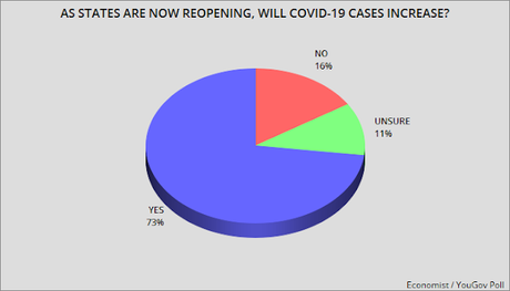 8 Charts Showing The Public's Perceptions Of COVID-19