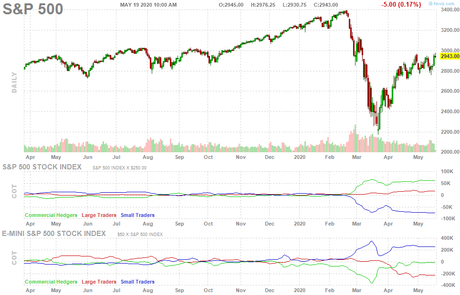 Toppy Tuesday – Here Come Those Tears Again at S&P 3,000