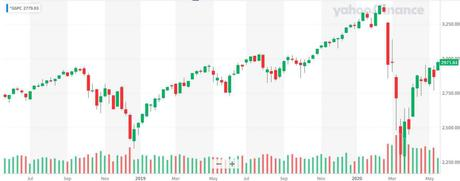 Faltering Thursday – Rejected at S&P 3,000 Again