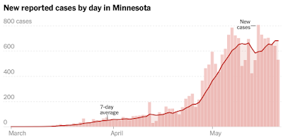 As US President Demands That Churches Re-Open, Case Study from Minnesota