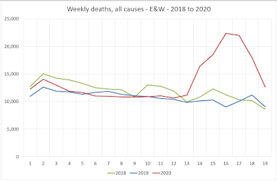 Weekly deaths - all causes - E&W - 2020 - up to week 19
