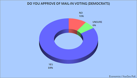 Poll Shows Most Voters Support Mail-In Voting