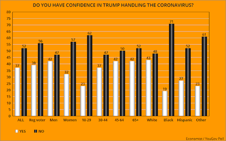 Public Doesn't Have Confidence In Donald Trump