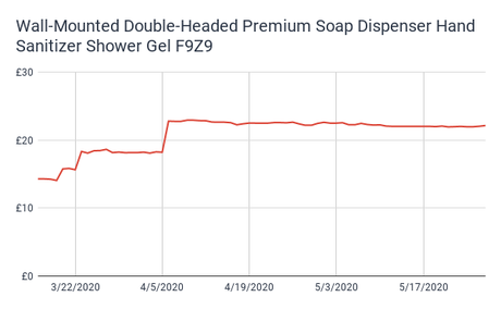 Panic Buying Triggered Online Prices: 10 COVID19-Related Price Hikes Our Engine Detected in the UK Market