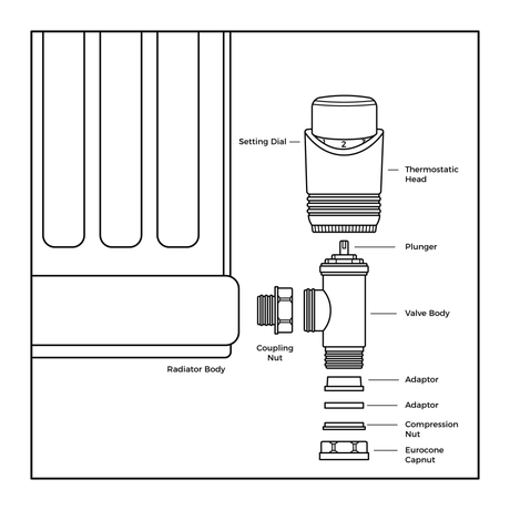 Labelled diagram of a thermostatic radiator valve