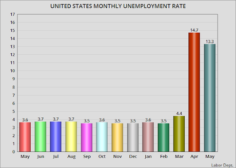 The Unemployment Rate For May Is 13.3%