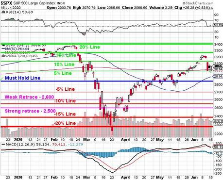 Testy Tuesday – Back to the 10% Line on S&P 500