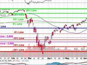 Which Wednesday Testing Line S&P