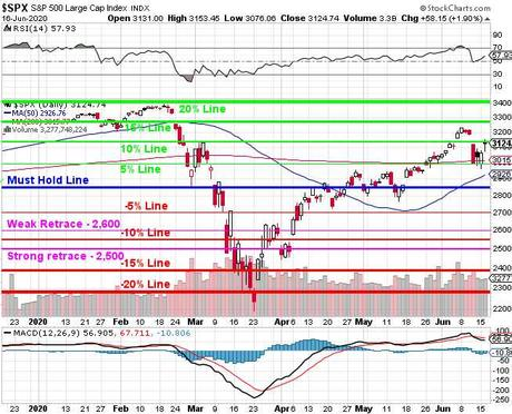 Which Way Wednesday – Testing the 10% Line on the S&P 500