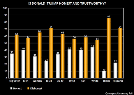 Americans Still Consider Donald Trump To Be Dishonest