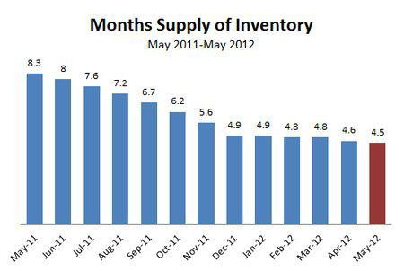 2012-05-months supply inventory