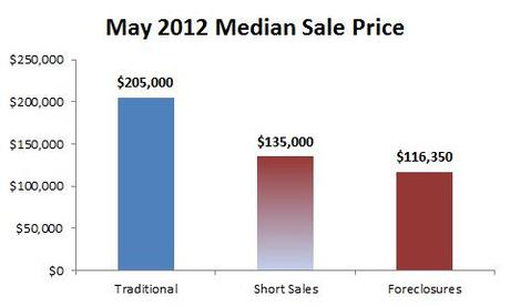 2012-05-median price by type