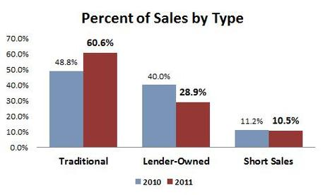 2012-05-sales by type