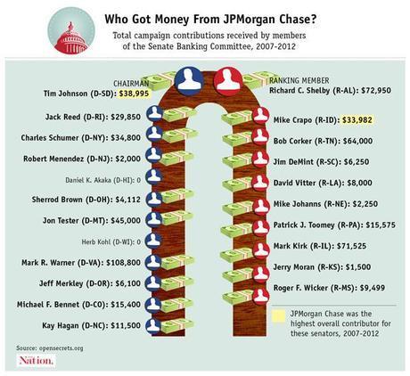 JPMorgan Chase donations to Senate Banking Committee