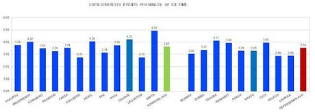 2012 NHL DRAFT: Events Per-minute Played