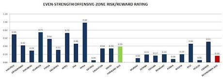 2012 NHL DRAFT: Offensive-zone Risk/reward ratings and ratios
