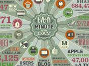 Much Data Created Online Every Minute