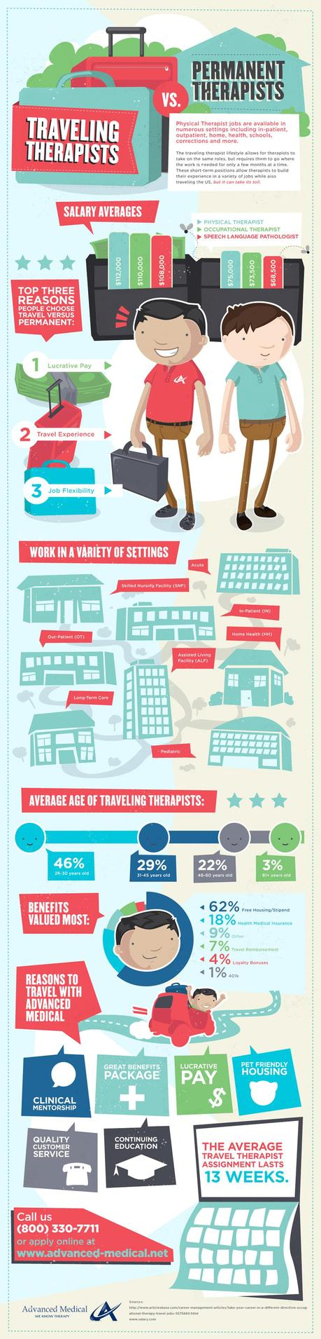 Travel Therapy Jobs vs Permanent Therapy Jobs