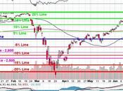 Testy Tuesday S&P 3,135 Again