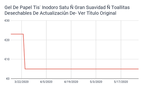Panic Buying Triggered Prices in the Spanish Market