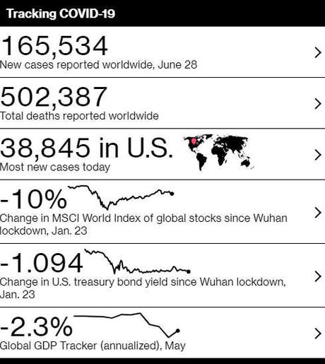 Manic Monday – S&P 3,000 Holds as We Pass 10M Infections, 500,000 Deaths