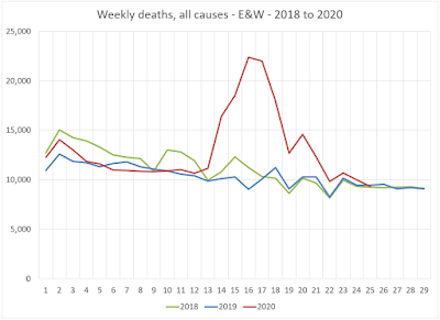 Weekly deaths - all causes - E&W - up to week 25